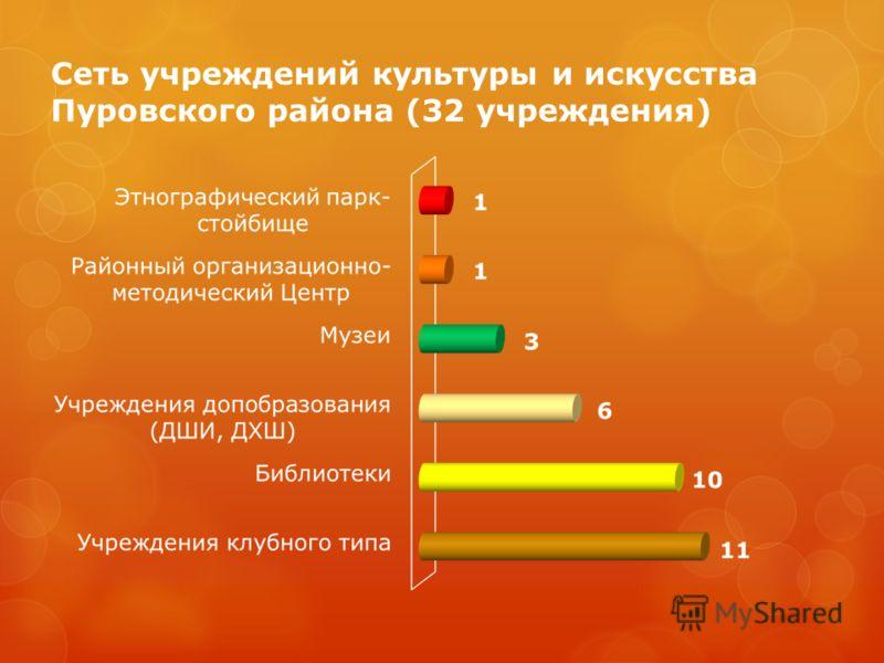 Сеть учреждений культуры и искусства Пуровского района (32 учреждения)