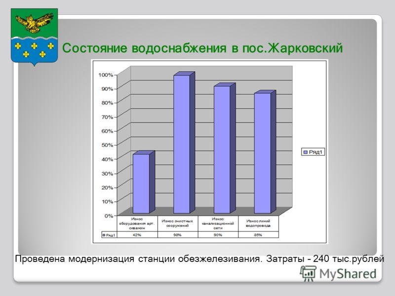 Состояние водоснабжения в пос.Жарковский Проведена модернизация станции обезжелезивания. Затраты – 240 тыс.рублей
