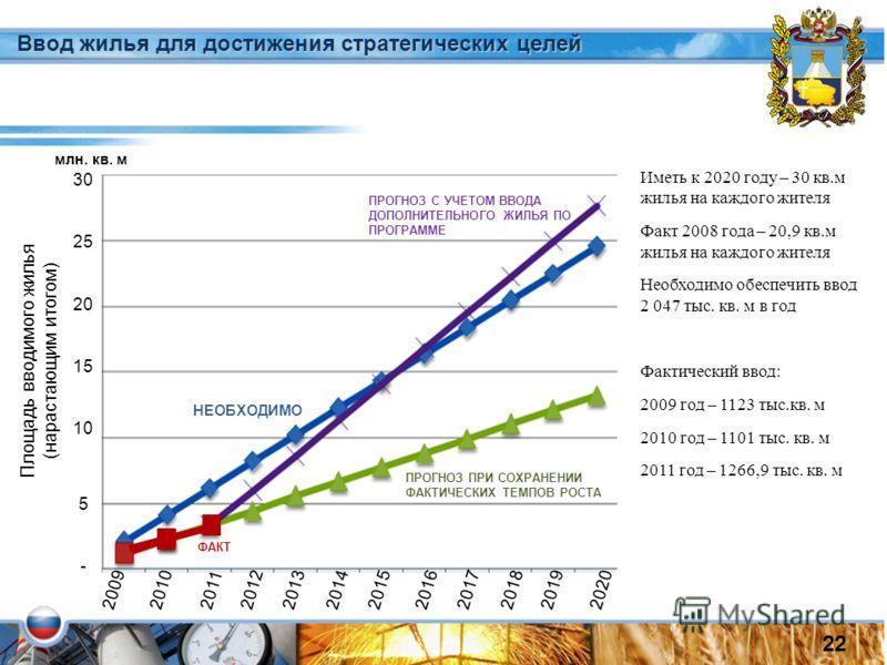 Иметь к 2020 году – 30 кв.м жилья на каждого жителя Факт 2008 года – 20,9 кв.м жилья на каждого жителя Необходимо обеспечить ввод 2 047 тыс. кв. м в год Фактический ввод: 2009 год – 1123 тыс.кв. м 2010 год – 1101 тыс. кв. м 2011 год – 1266,9 тыс. кв.