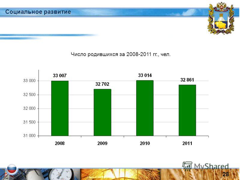 Число родившихся за 2008-2011 гг., чел. Социальное развитие 28