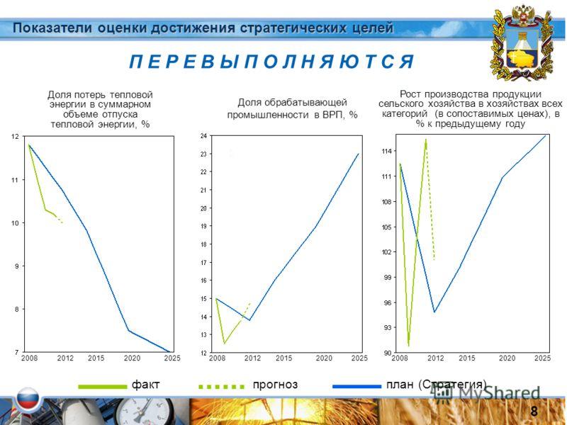 Доля обрабатывающей промышленности в ВРП, % Показатели оценки достижения стратегических целей 2008201220152020202520082012201520202025 8 П Е Р Е В Ы П О Л Н Я Ю Т С Я Доля потерь тепловой энергии в суммарном объеме отпуска тепловой энергии, % факт пр