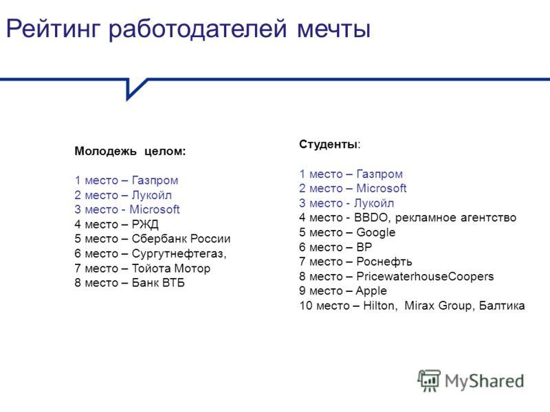 Рейтинг работодателей мечты Студенты: 1 место – Газпром 2 место – Miсrosoft 3 место - Лукойл 4 место - BBDO, рекламное агентство 5 место – Google 6 место – BP 7 место – Роснефть 8 место – PricewaterhouseCoopers 9 место – Aррle 10 место – Hilton, Mira