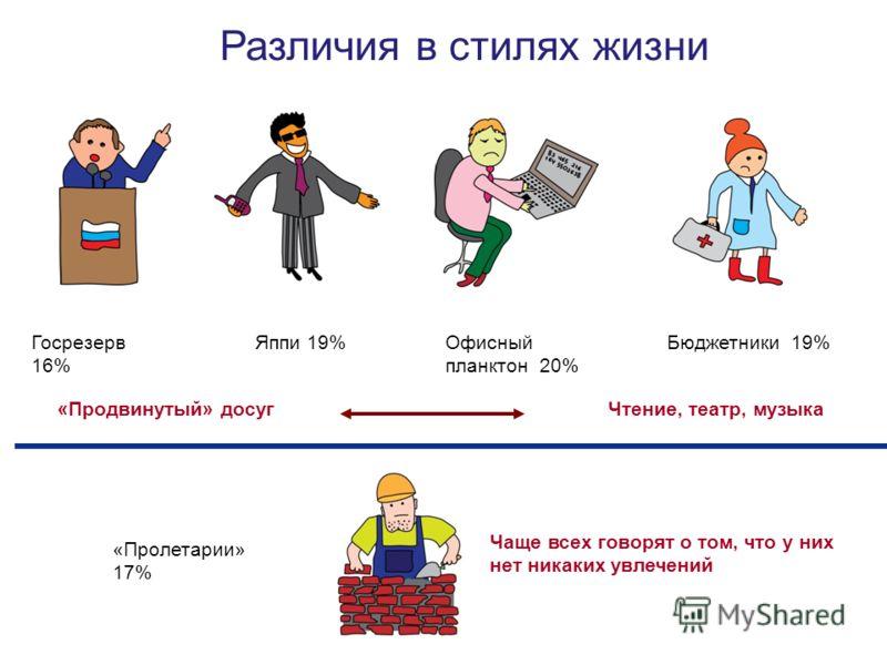 Различия в стилях жизни Госрезерв 16% Яппи 19%Офисный планктон 20% Бюджетники 19% «Пролетарии» 17% «Продвинутый» досуг Чтение, театр, музыка Чаще всех говорят о том, что у них нет никаких увлечений