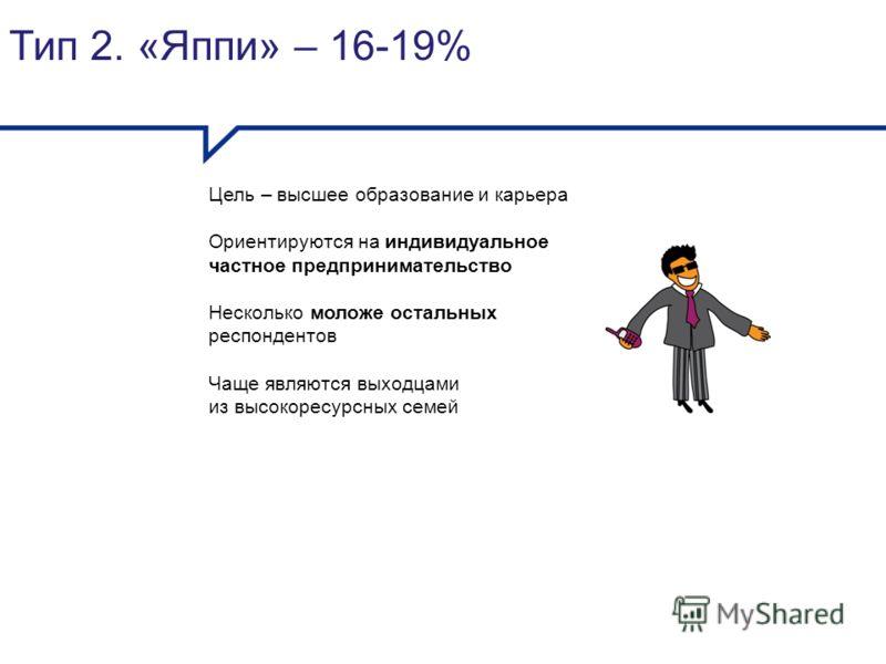 Тип 2. «Яппи» – 16-19% Цель – высшее образование и карьера Ориентируются на индивидуальное частное предпринимательство Несколько моложе остальных респондентов Чаще являются выходцами из высокоресурсных семей