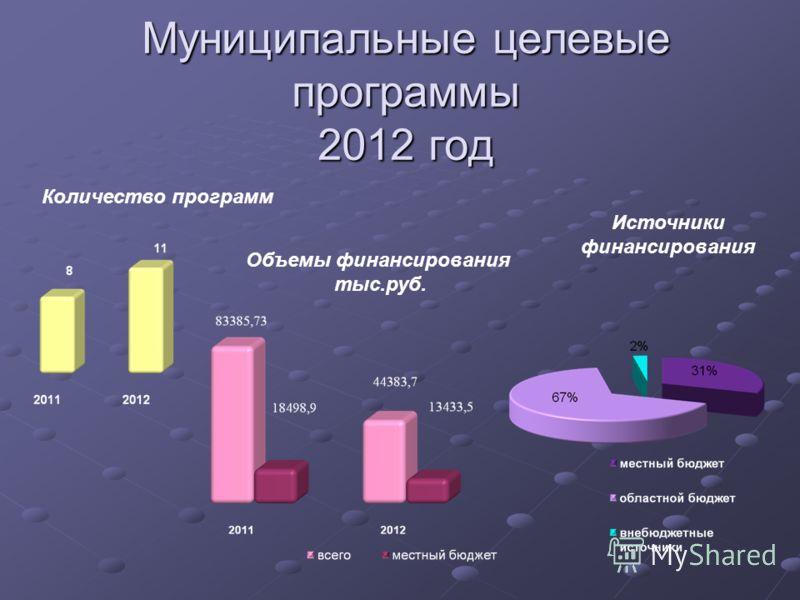 Муниципальные целевые программы 2012 год Объемы финансирования тыс.руб. Источники финансирования Количество программ