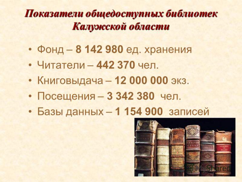 39 Фонд – 8 142 980 ед. хранения Читатели – 442 370 чел. Книговыдача – 12 000 000 экз. Посещения – 3 342 380 чел. Базы данных – 1 154 900 записей Показатели общедоступных библиотек Калужской области