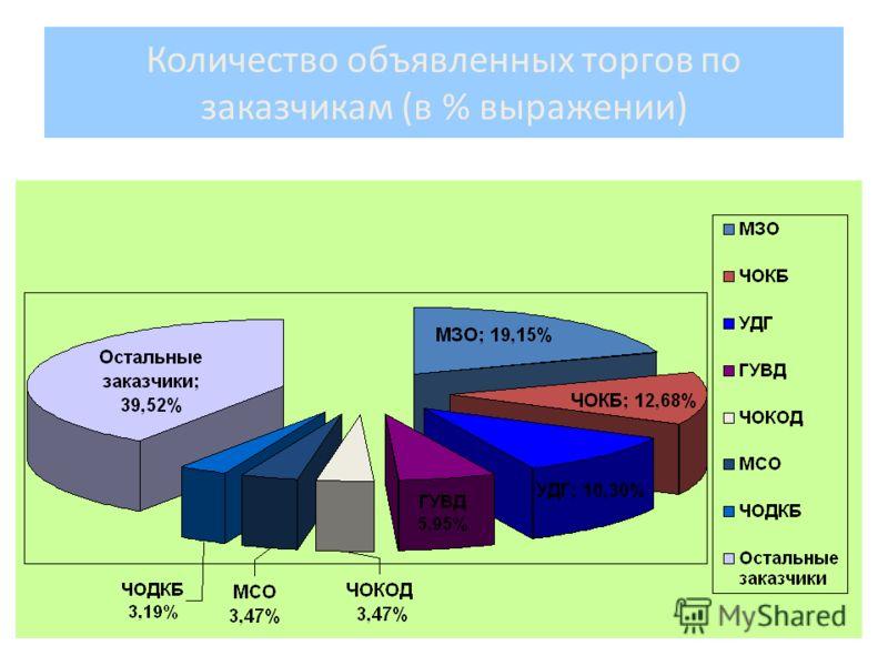 Количество объявленных торгов по заказчикам (в % выражении)