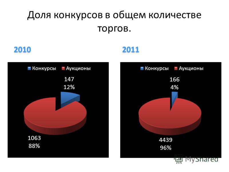 2010 2011 Доля конкурсов в общем количестве торгов.