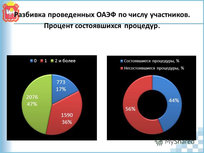 Разбивка проведенных ОАЭФ по числу участников. Процент состоявшихся процедур.