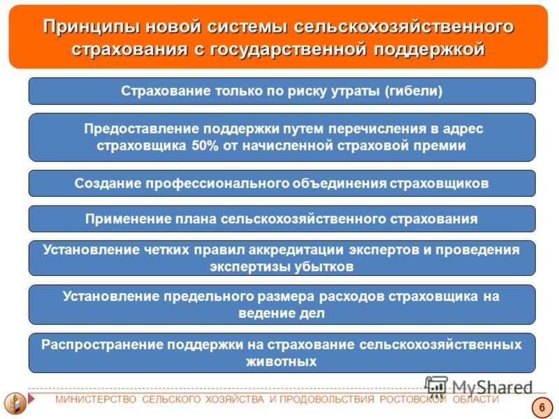 Принципы новой системы сельскохозяйственного страхования с государственной поддержкой 6 МИНИСТЕРСТВО СЕЛЬСКОГО ХОЗЯЙСТВА И ПРОДОВОЛЬСТВИЯ РОСТОВСКОЙ ОБЛАСТИ Страхование только по риску утраты (гибели) Предоставление поддержки путем перечисления в адр