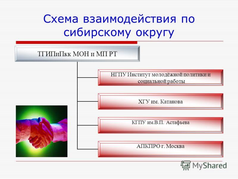 Схема взаимодействия по сибирскому округу