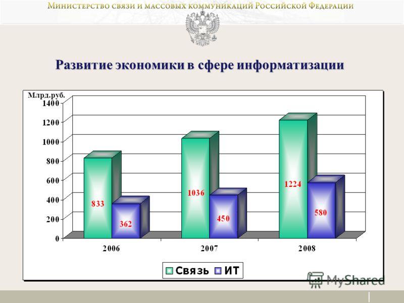 Развитие экономики в сфере информатизации Млрд.руб.