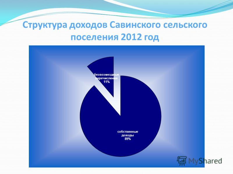 Структура доходов Савинского сельского поселения 2012 год