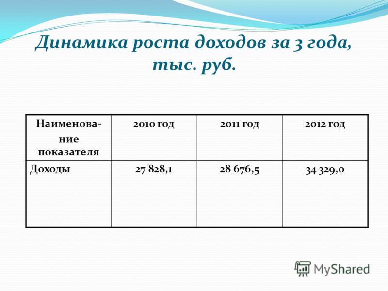 Динамика роста доходов за 3 года, тыс. руб. Наименова- ние показателя 2010 год2011 год2012 год Доходы27 828,128 676,534 329,0