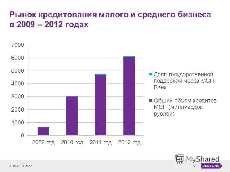 Рынок кредитования малого и среднего бизнеса в 2009 – 2012 годах 30 мая 2013 года2