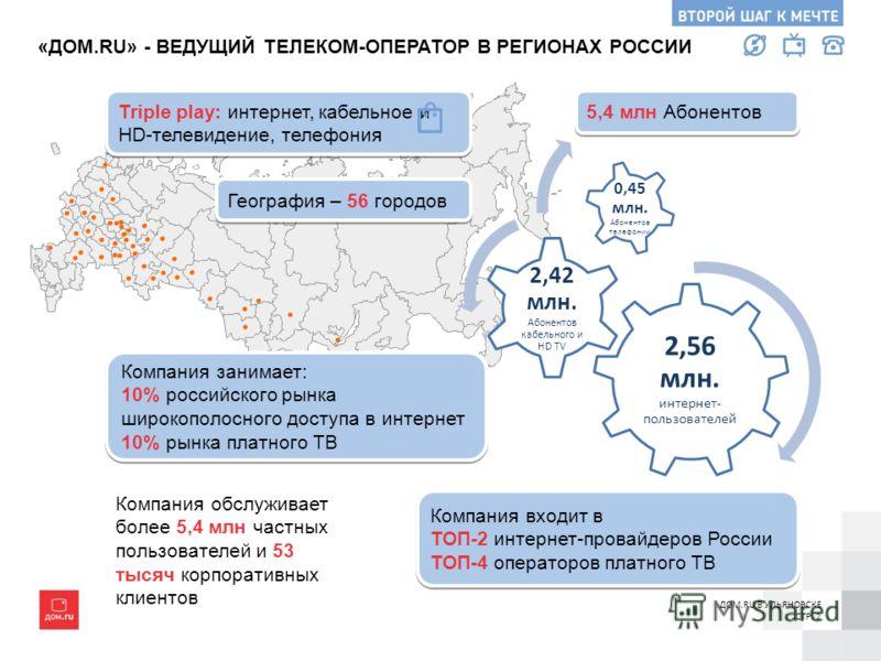 2,56 млн. интернет- пользователей 2,42 млн. Абонентов кабельного и HD TV 0,45 млн. Абонентов телефонии География – 56 городов 5,4 млн Абонентов Компания занимает: 10% российского рынка широкополосного доступа в интернет 10% рынка платного ТВ Компания
