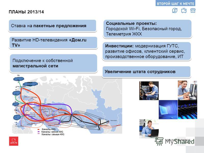 Ставка на пакетные предложения Развитие HD-телевидения «Дом.ru TV» ПЛАНЫ 2013/14 Подключение к собственной магистральной сети Подключение к собственной магистральной сети Социальные проекты: Городской Wi-Fi, Безопасный город, Телеметрия ЖКХ Социальны