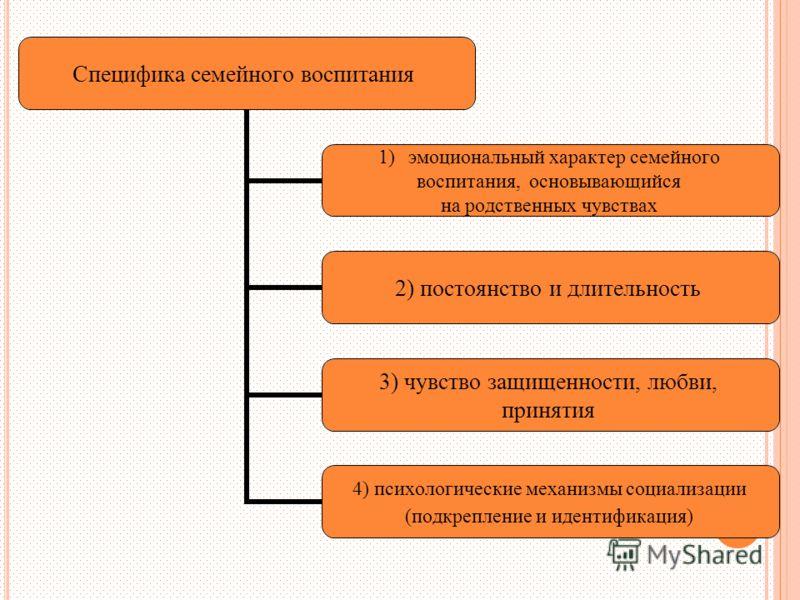 Специфика семейного воспитания 1)эмоциональный характер семейного воспитания, основывающийся на родственных чувствах 2) постоянство и длительность 3) чувство защищенности, любви, принятия 4) психологические механизмы социализации (подкрепление и иден