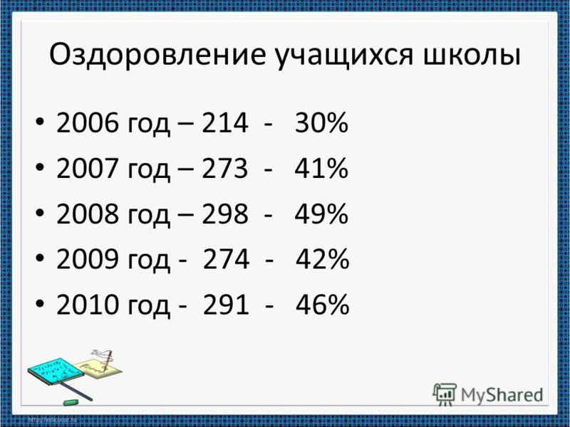 Оздоровление учащихся школы 2006 год – 214 - 30% 2007 год – 273 - 41% 2008 год – 298 - 49% 2009 год - 274 - 42% 2010 год - 291 - 46%
