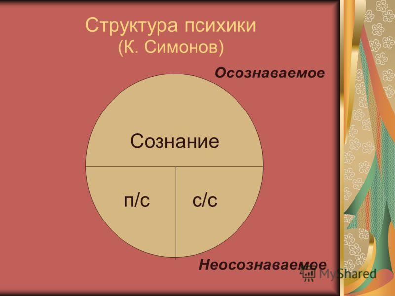 Структура психики (К. Симонов) Сознание п/сс/с Осознаваемое Неосознаваемое