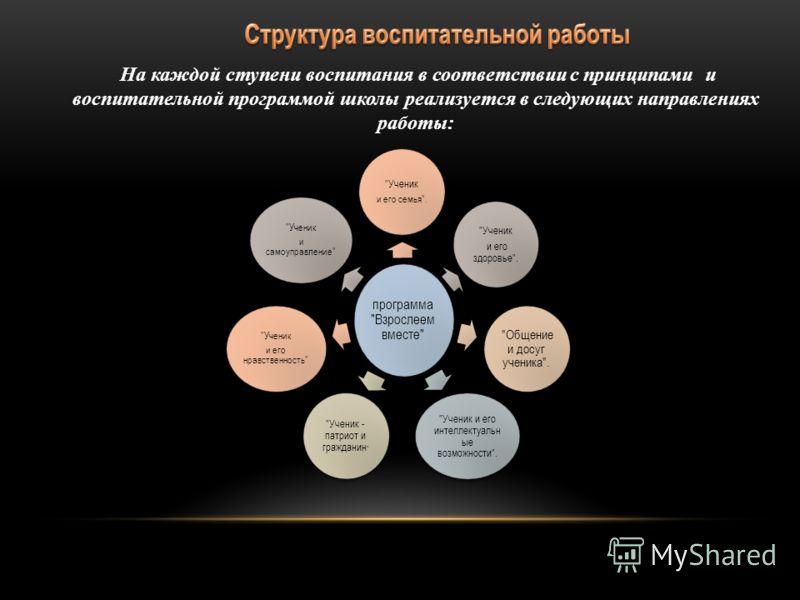 На каждой ступени воспитания в соответствии с принципами и воспитательной программой школы реализуется в следующих направлениях работы: программа