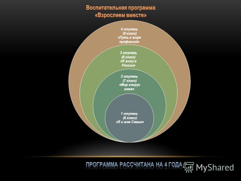 4 ступень (9 класс) «Путь в мире профессий» 3 ступень (8 класс) «Я живу в России» 2 ступень (7 класс) «Мир вокруг меня» 1 ступень (6 класс) «Я и моя Семья»