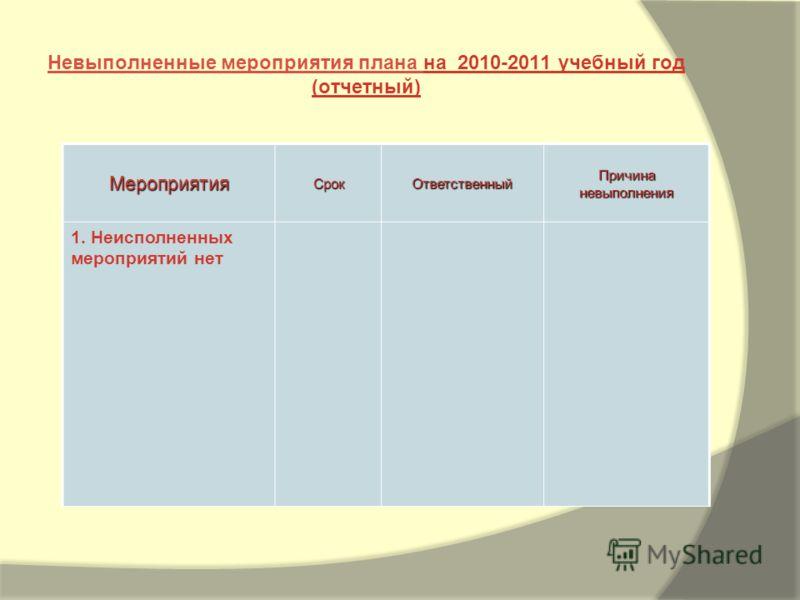 МероприятияСрокОтветственный Причина невыполнения 1. Неисполненных мероприятий нет Невыполненные мероприятия плана на 2010-2011 учебный год (отчетный)