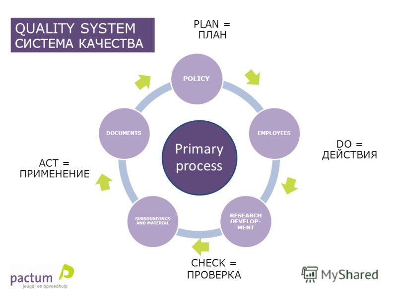 CHECK = ПРОВЕРКА Primary process POLICY EMPLOYEES RESEARCH DEVELOP- MENT SURROUNDINGS AND MATERIAL DOCUMENTS DO = ДЕЙСТВИЯ ACT = ПРИМЕНЕНИЕ PLAN = ПЛАН QUALITY SYSTEM СИСТЕМА КАЧЕСТВА
