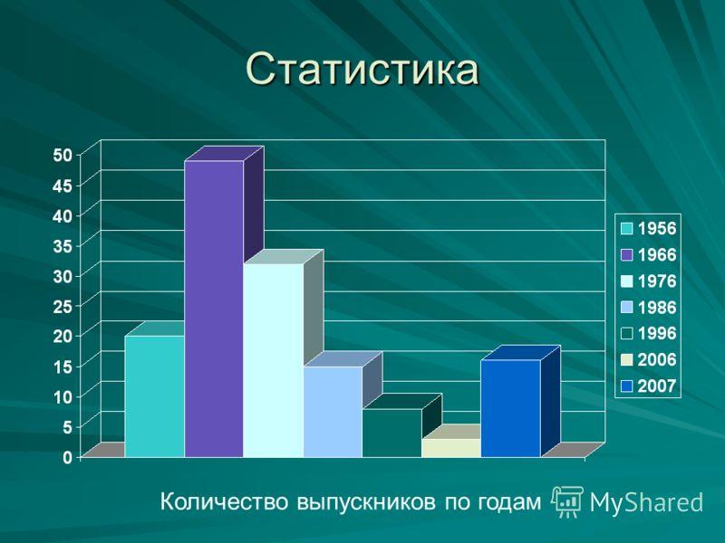 Статистика Количество выпускников по годам