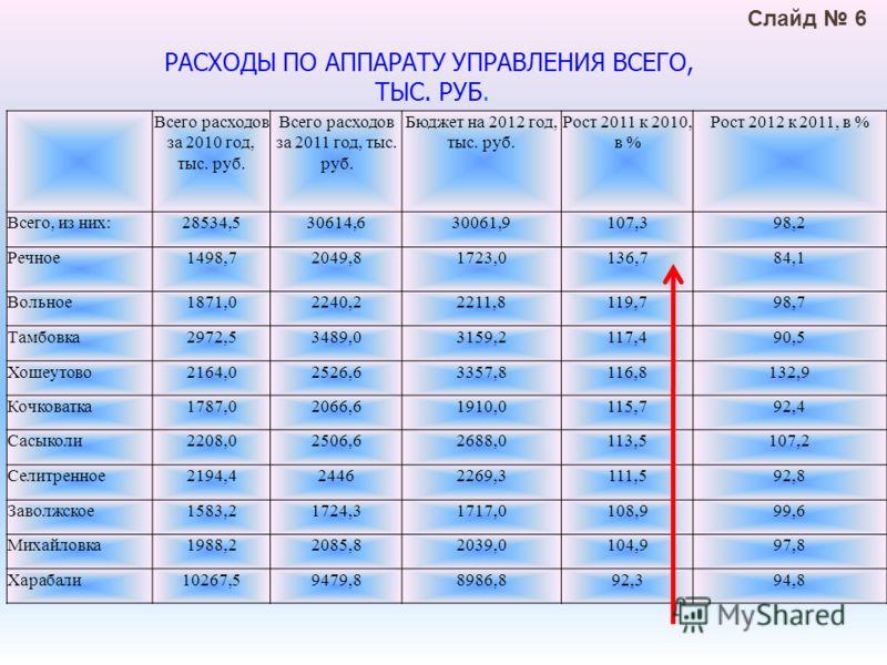 РАСХОДЫ ПО АППАРАТУ УПРАВЛЕНИЯ ВСЕГО, ТЫС. РУБ. Всего расходов за 2010 год, тыс. руб. Всего расходов за 2011 год, тыс. руб. Бюджет на 2012 год, тыс. руб. Рост 2011 к 2010, в % Рост 2012 к 2011, в % Всего, из них:28534,530614,630061,9107,398,2 Речное1