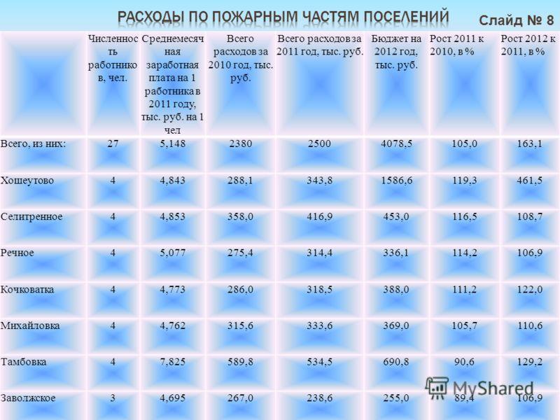 Численнос ть работнико в, чел. Среднемесяч ная заработная плата на 1 работника в 2011 году, тыс. руб. на 1 чел Всего расходов за 2010 год, тыс. руб. Всего расходов за 2011 год, тыс. руб. Бюджет на 2012 год, тыс. руб. Рост 2011 к 2010, в % Рост 2012 к