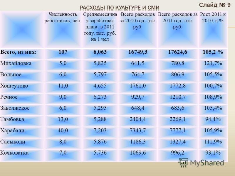 Численность работников, чел. Среднемесячна я заработная плата в 2011 году, тыс. руб. на 1 чел Всего расходов за 2010 год, тыс. руб. Всего расходов за 2011 год, тыс. руб. Рост 2011 к 2010, в % Всего, из них:1076,06316749,317624,6105,2 % Михайловка5,05