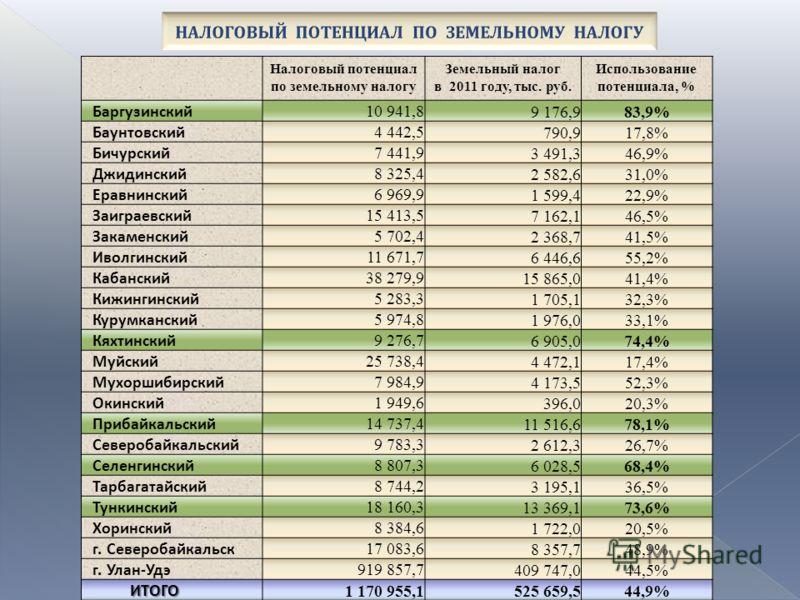 Налоговый потенциал по земельному налогу Земельный налог в 2011 году, тыс. руб. Использование потенциала, % Баргузинский 10 941,89 176,983,9% Баунтовский 4 442,5790,917,8% Бичурский 7 441,93 491,346,9% Джидинский 8 325,42 582,631,0% Еравнинский 6 969