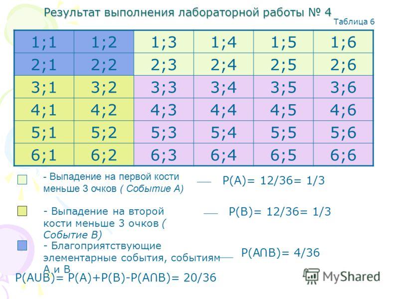 Результат выполнения лабораторной работы 4 1;11;21;31;41;51;6 2;12;22;32;42;52;6 3;13;23;33;43;53;6 4;14;24;34;44;54;6 5;15;25;35;45;55;6 6;16;26;36;46;56;6 - Выпадение на первой кости меньше 3 очков ( Событие А) - Выпадение на второй кости меньше 3