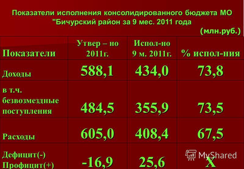 Показатели исполнения консолидированного бюджета МО