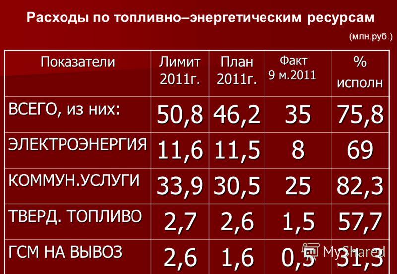 Расходы по топливно–энергетическим ресурсам (млн.руб.) Показатели Лимит 2011г. План 2011г. Факт 9 м.2011 Факт 9 м.2011%исполн ВСЕГО, из них: 50,846,23575,8 ЭЛЕКТРОЭНЕРГИЯ11,611,5869 КОММУН.УСЛУГИ33,930,52582,3 ТВЕРД. ТОПЛИВО 2,72,61,557,7 ГСМ НА ВЫВО
