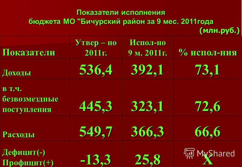 Показатели исполнения бюджета МО