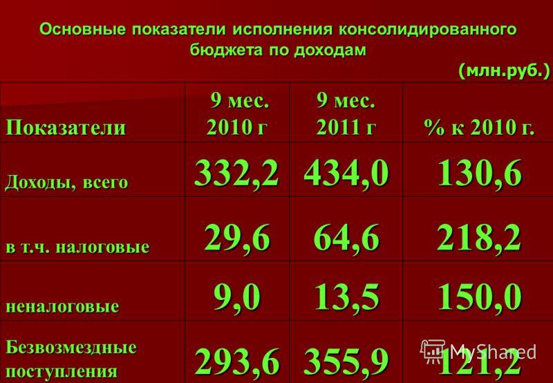 Основные показатели исполнения консолидированного бюджета по доходам (млн.руб.) Показатели 9 мес. 2010 г 9 мес. 2010 г 9 мес. 2011 г % к 2010 г. Доходы, всего 332,2434,0130,6 в т.ч. налоговые 29,664,6218,2 неналоговые9,013,5150,0 Безвозмездные поступ
