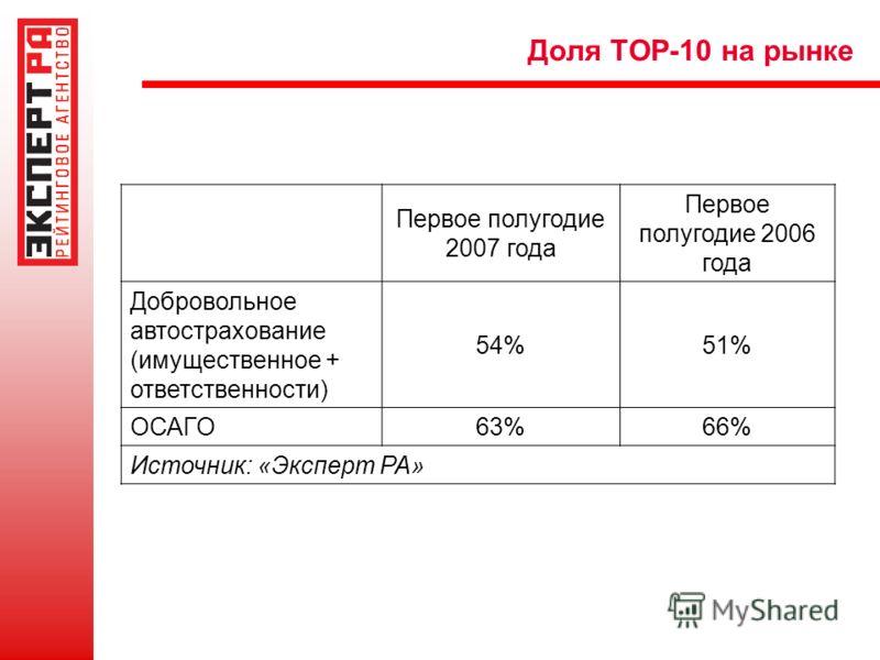 Доля TOP-10 на рынке Первое полугодие 2007 года Первое полугодие 2006 года Добровольное автострахование (имущественное + ответственности) 54%51% ОСАГО 63%66% Источник: «Эксперт РА»