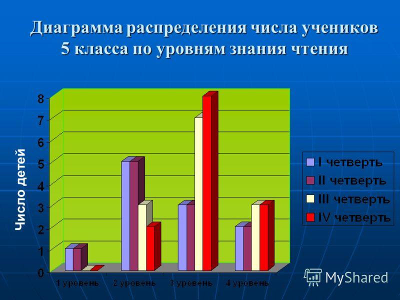 Диаграмма распределения числа учеников 5 класса по уровням знания чтения Число детей
