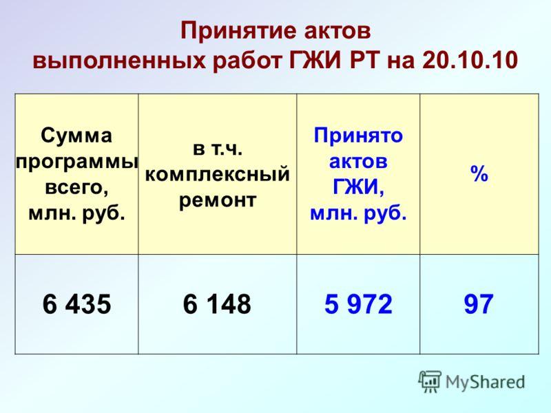 Сумма программы всего, млн. руб. в т.ч. комплексный ремонт Принято актов ГЖИ, млн. руб. % 6 4356 1485 97297 Принятие актов выполненных работ ГЖИ РТ на 20.10.10