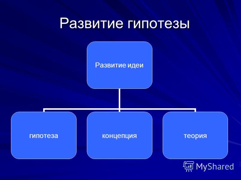 Развитие гипотезы Развитие идеи гипотезаконцепциятеория
