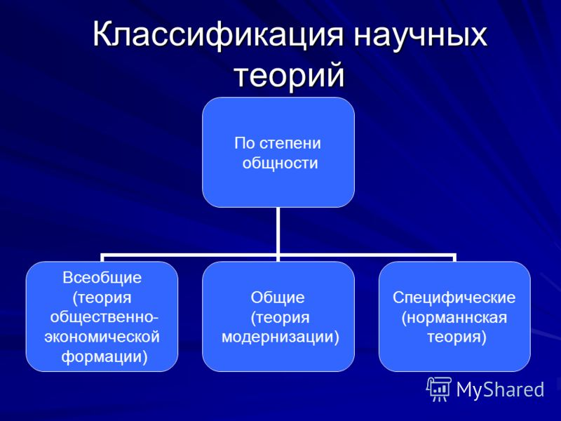 Классификация научных теорий По степени общности Всеобщие (теория общественно- экономической формации) Общие (теория модернизации) Специфические (норманнская теория)