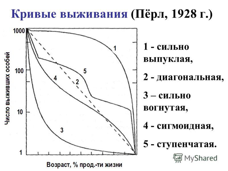 Кривые выживания (Пёрл, 1928 г.) 1 - сильно выпуклая, 2 - диагональная, 3 – сильно вогнутая, 4 - сигмоидная, 5 - ступенчатая.