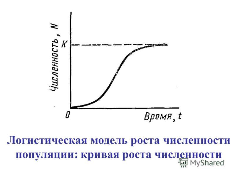Логистическая модель роста численности популяции: кривая роста численности