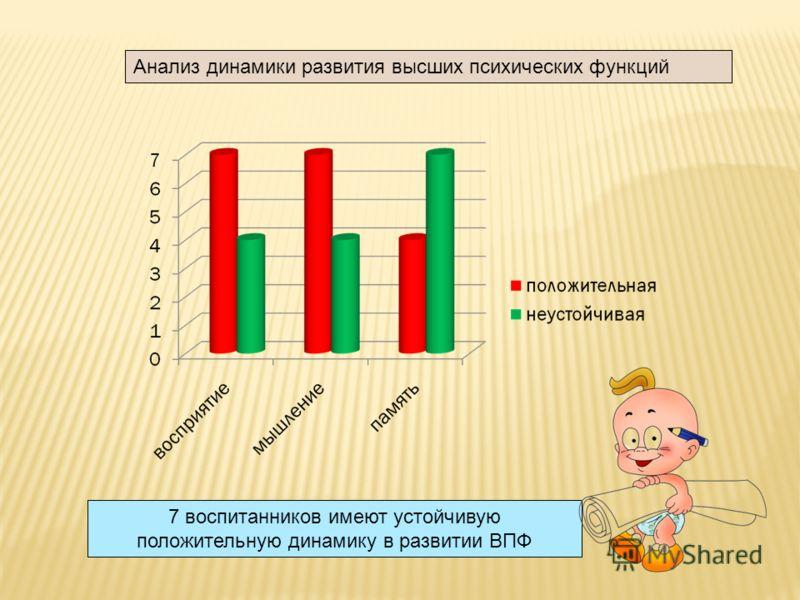 Анализ динамики развития высших психических функций 7 воспитанников имеют устойчивую положительную динамику в развитии ВПФ