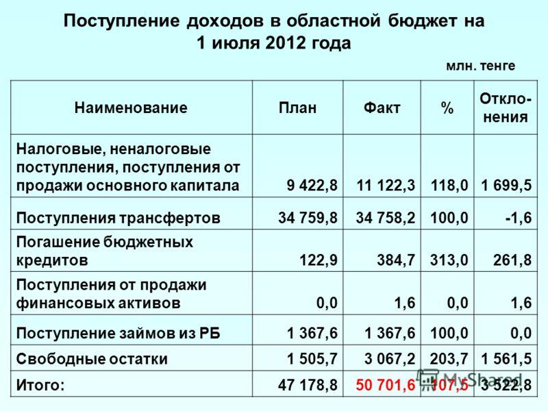 Поступление доходов в областной бюджет на 1 июля 2012 года НаименованиеПланФакт% Откло- нения Налоговые, неналоговые поступления, поступления от продажи основного капитала9 422,811 122,3118,01 699,5 Поступления трансфертов34 759,834 758,2100,0-1,6 По