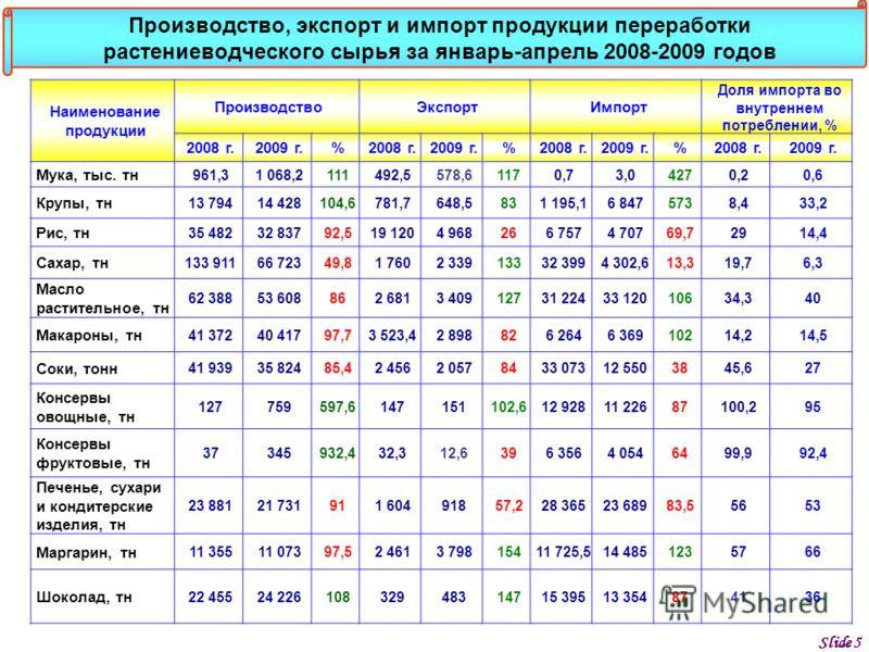 Slide 5 Наименование продукции ПроизводствоЭкспортИмпорт Доля импорта во внутреннем потреблении, % 2008 г.2009 г.%2008 г.2009 г.%2008 г.2009 г.%2008 г.2009 г. Мука, тыс. тн 961,31 068,2111492,5578,61170,73,04270,20,6 Крупы, тн 13 79414 428104,6781,76
