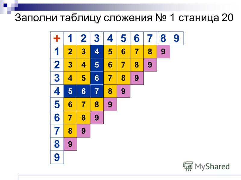Заполни таблицу сложения 1 станица 20 9 3 9 9 9 9 9 9 9 9 4 5 6 765 + 1 2 3 4 5 6 7 8 12345678 9 32 4 45 5 6 67 7 8 8 6 7 8 78 8 8 87