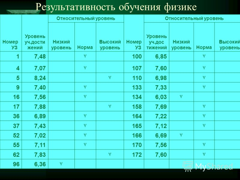 Номер УЗ Уровень уч.дости жений Относительный уровень Номер УЗ Относительный уровень Низкий уровеньНорма Высокий уровень Уровень уч.дос тижений Низкий уровеньНорма Высокий уровень 17,48۷1006,85۷ 47,07۷1077,60۷ 58,24۷1106,98۷ 97,40۷1337,33۷ 167,56۷134